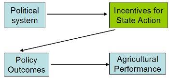 PEAPA-diagram